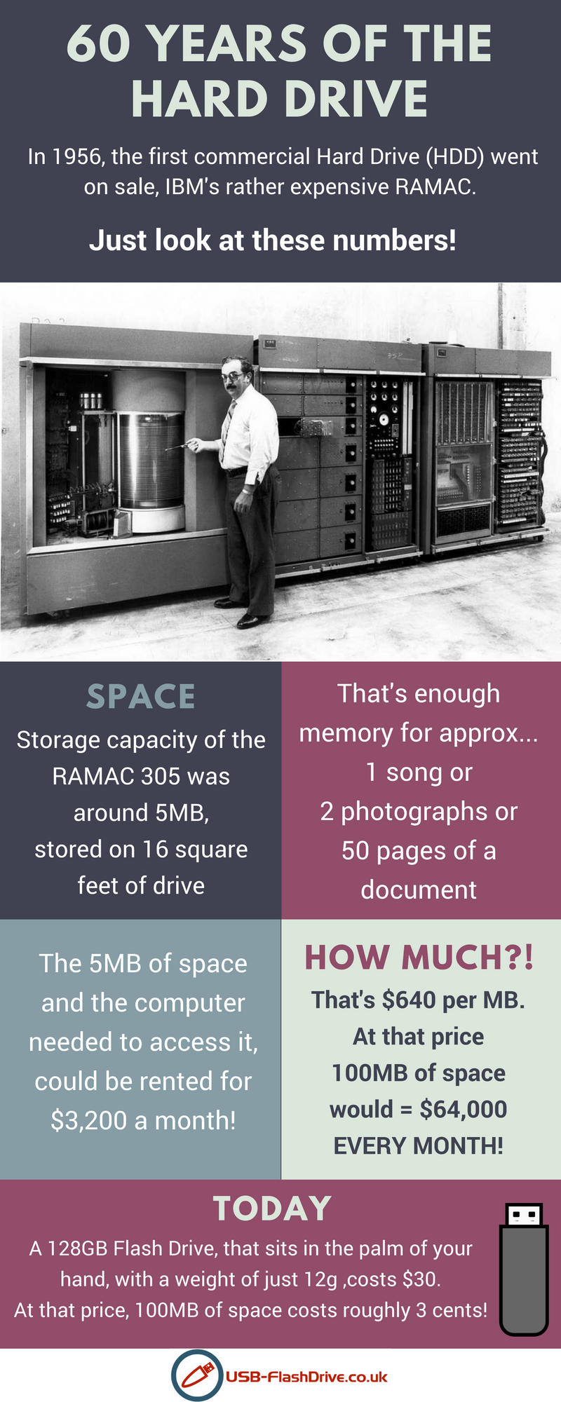 harddrive history graphic